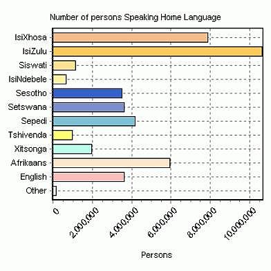 Languages Of Africa. Figure 1: Home languages of