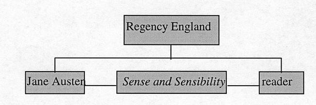 Sense And Sensibility Essay Thesis